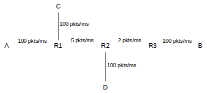 15 Newer TCP Implementations — An Introduction to Computer Networks