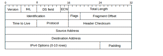 IPv6 - Headers