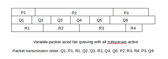 17 Queuing and Scheduling — An Introduction to Computer Networks
